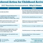 DACA FAQs Deferred Action for Childhood Arrivals Program