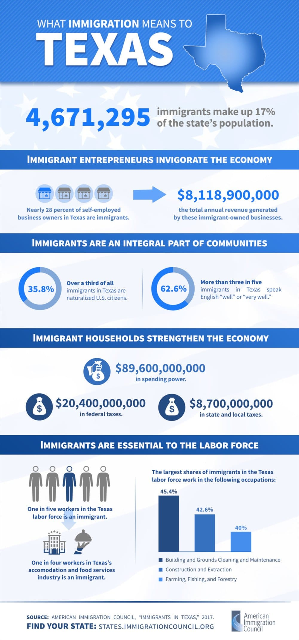 Texas Immigration Infographic